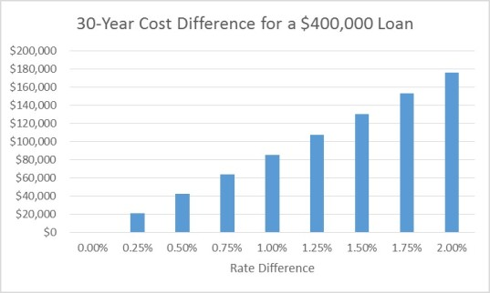 Cost Rate Differential