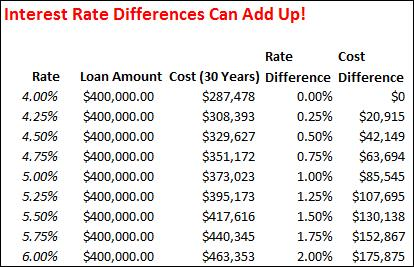 Mortgage Rate Differences and Costs