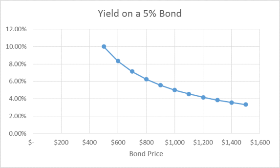 bond price yield graph