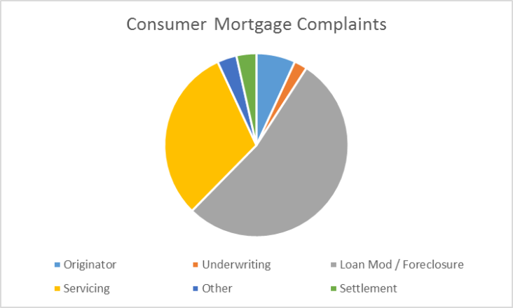 Breakdown of CFPB Complaints by Issue