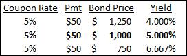bond pricing vs interest rate